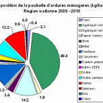 compostage_stats_neorizons